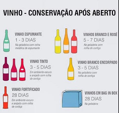 Tempo de Conservação de Vinhos e Espumantes após abertos: