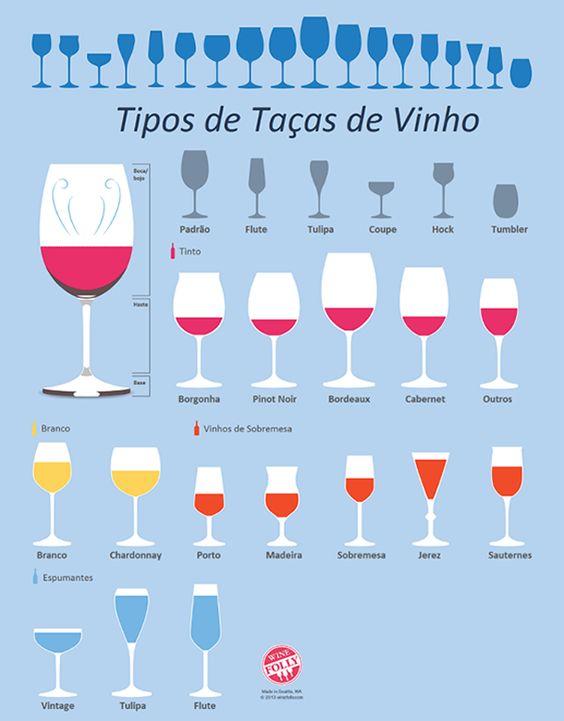 Tipos de Taças de Vinho: